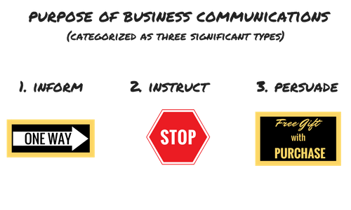 three purposes of business communications inform instruct persuade